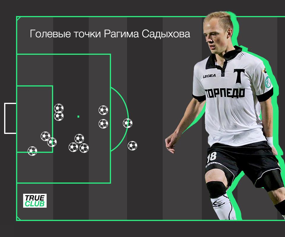 Голевые точки нападающего\полузащитника Торпедо Рагима Садыхова.