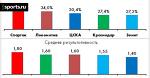 Топ-клубы РФПЛ: рейтинг созидательной активности