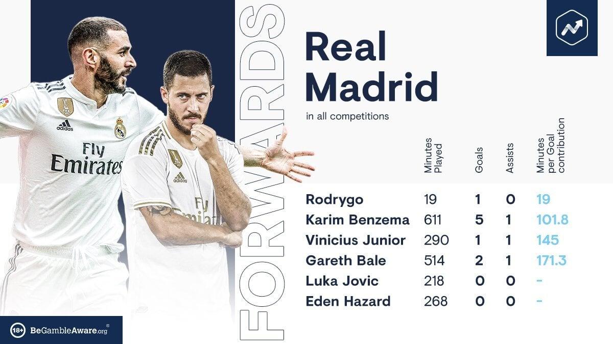 Реал мадрид статистика игроков