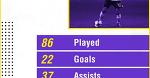 Статистика выступлений Месута Озила за сборную Германии