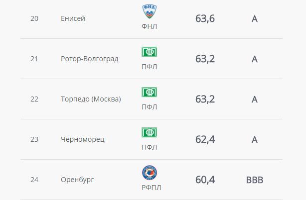 Торпедо Москва, digital sports rating