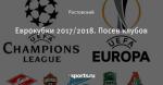 Еврокубки 2017/2018. Посев клубов