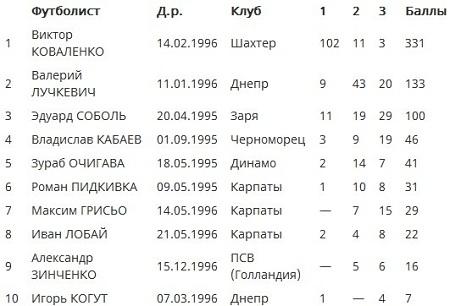 В.Коваленко признан лучшим украинским молодым игроком августа