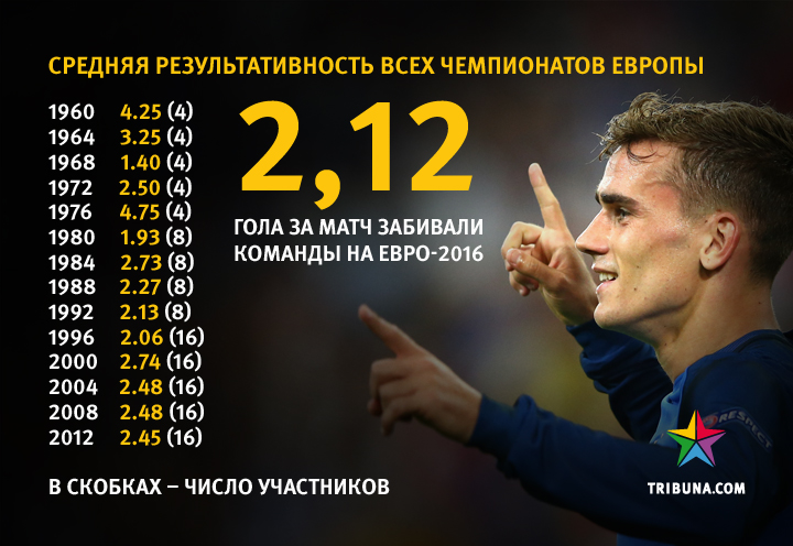 Евро-2016 стал одним из худших по средней результативности