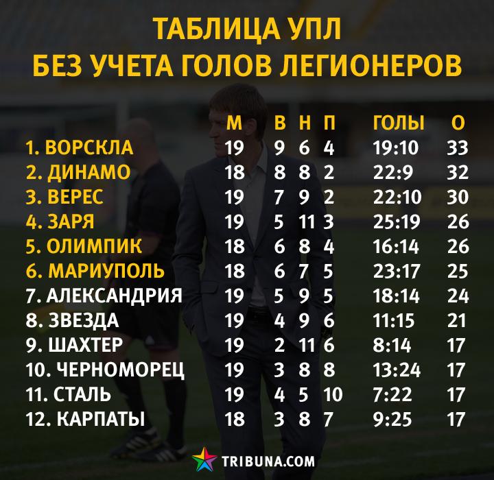 Ukraine Premier League - Page 28 Uaeef46a0cdb2