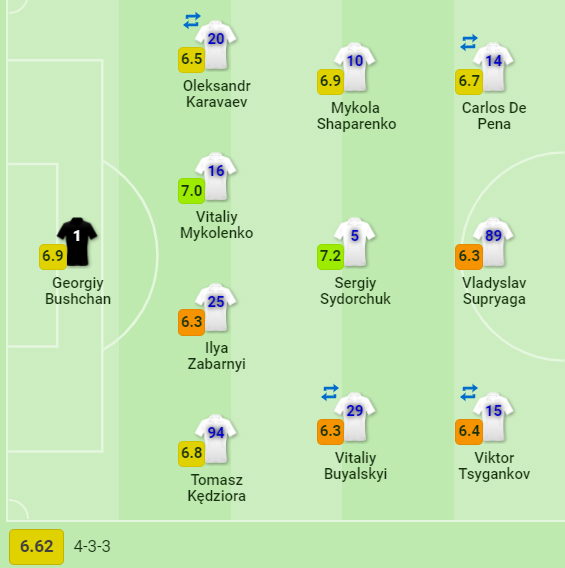 SofaScore и WhoScored выставили оценки за матч Динамо - Ювентус - изображение 1