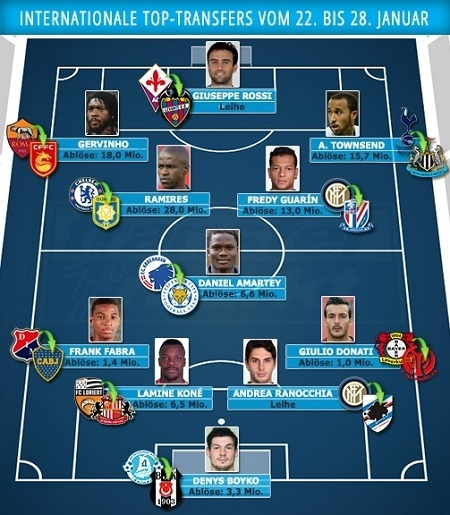 Денис Бойко попал в сборную зимних трансферов по версии Transfermarkt - изображение 1