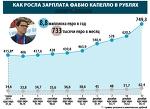Через падіння курсу зарплата Капелло в рублях збільшилась вдвічі - Ви це бачили? - Блоги - ua.tribuna.com