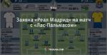 Заявка «Реал Мадрид» на матч с «Лас-Пальмасом»