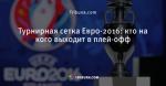 Турнирная сетка Евро-2016: кто на кого выходит в плей-офф