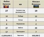 Фоменко проти Капелло – хто кого? - Ви це бачили? - Блоги - ua.tribuna.com
