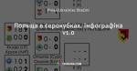 Польща в єврокубках. Інфографіка v1.0