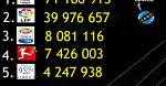 Скільки підписників у соцмережах мають топ-ліги Європи?